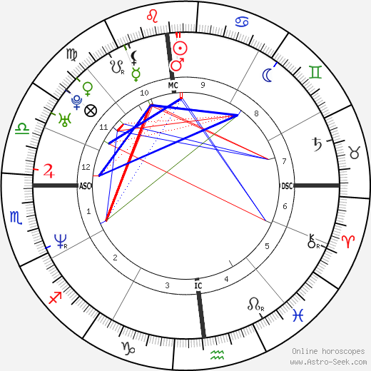 Steve Wojciechowski tema natale, oroscopo, Steve Wojciechowski oroscopi gratuiti, astrologia