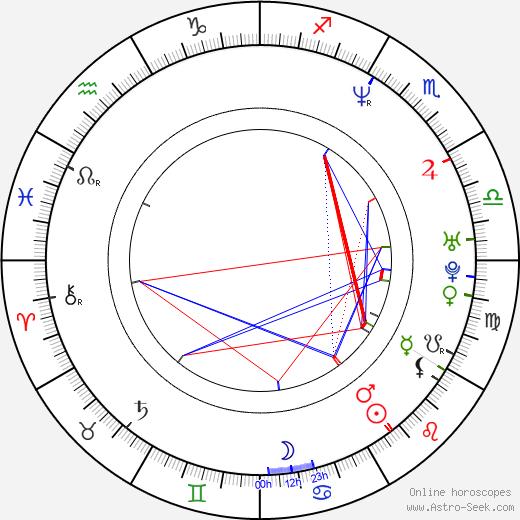 Stink Fisher birth chart, Stink Fisher astro natal horoscope, astrology