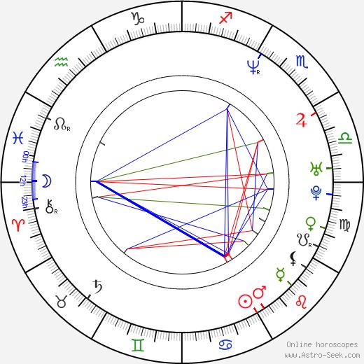 Toshi Fujiwara день рождения гороскоп, Toshi Fujiwara Натальная карта онлайн