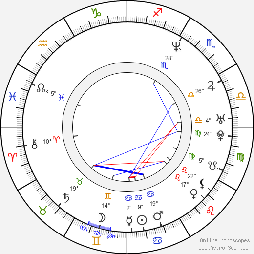 Vladimir 'Furdo' Furdik birth chart, biography, wikipedia 2019, 2020
