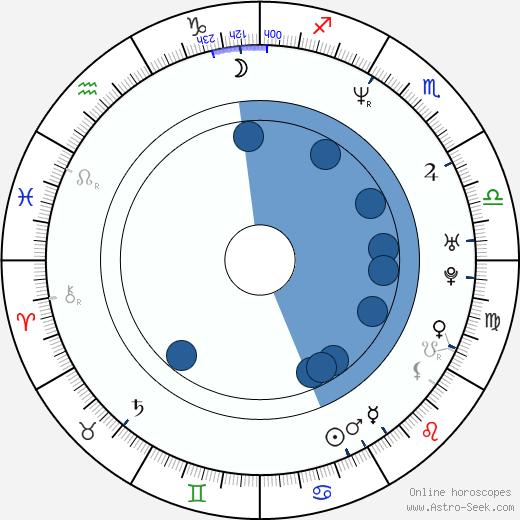 Werner De Smedt wikipedia, horoscope, astrology, instagram