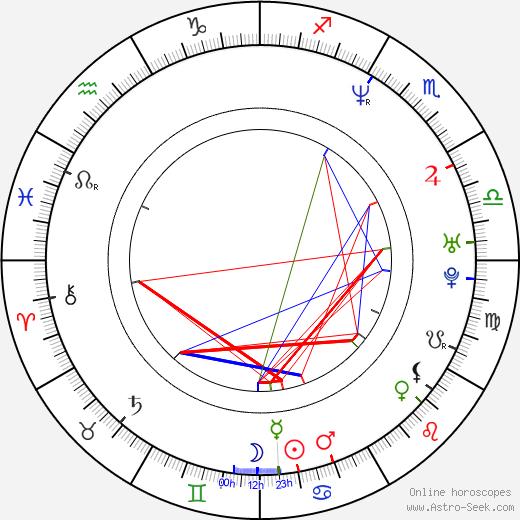 Янси Батлер Yancy Butler день рождения гороскоп, Yancy Butler Натальная карта онлайн