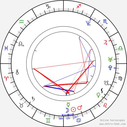 Yûko Nagashima birth chart, Yûko Nagashima astro natal horoscope, astrology