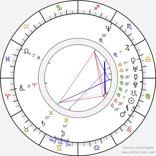 Aaron Jeffery birth chart, biography, wikipedia 2018, 2019