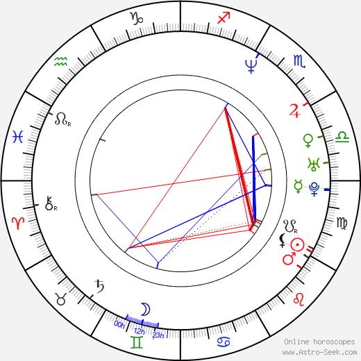 Aaron Jeffery astro natal birth chart, Aaron Jeffery horoscope, astrology
