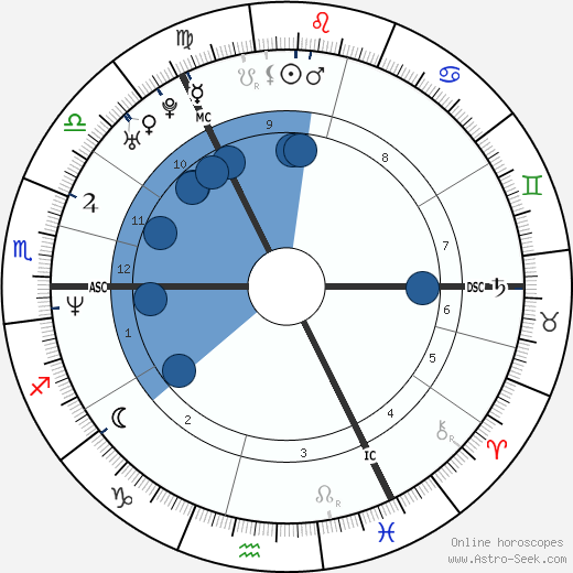 Aileen McGillivary wikipedia, horoscope, astrology, instagram