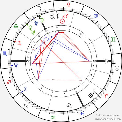 Aileen McGillivary день рождения гороскоп, Aileen McGillivary Натальная карта онлайн