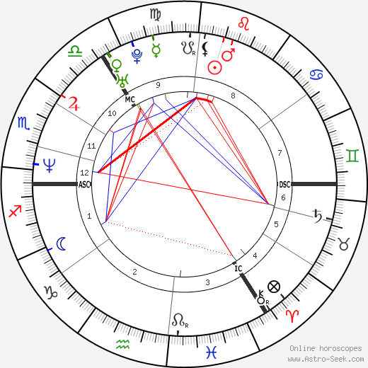 Alan Shearer horoscope, astrology, astro natal chart