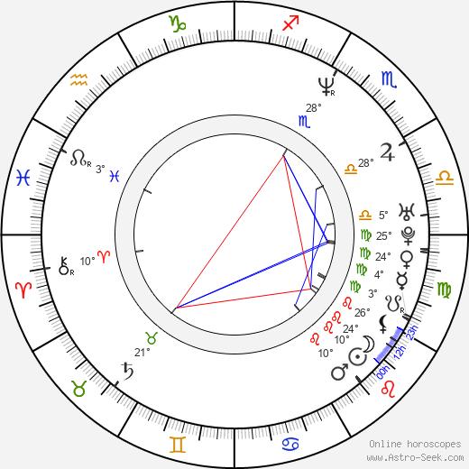 Alejandro Alcondez birth chart, biography, wikipedia 2020, 2021