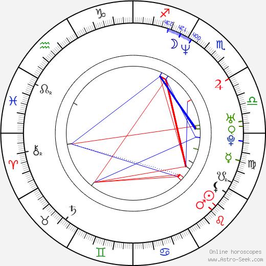 Ali Shaheed Muhammad birth chart, Ali Shaheed Muhammad astro natal horoscope, astrology