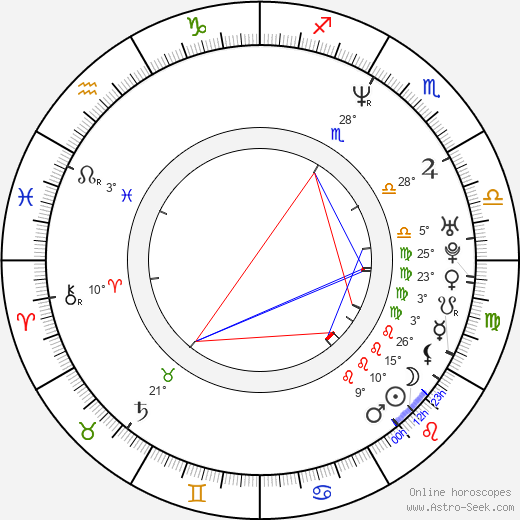Angélica Rivera birth chart, biography, wikipedia 2019, 2020