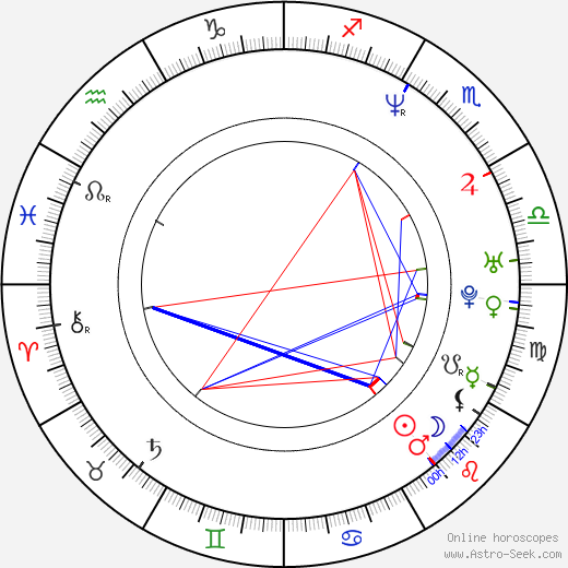 Angélica Rivera astro natal birth chart, Angélica Rivera horoscope, astrology