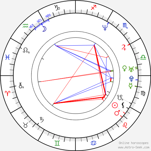 Anthony Anderson astro natal birth chart, Anthony Anderson horoscope, astrology