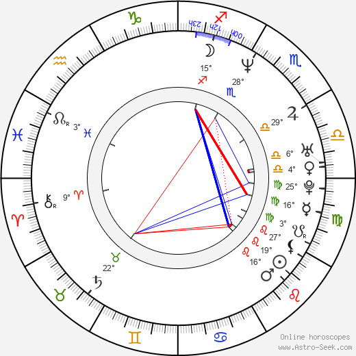 Birth Chart Of Charles Mesure Astrology Horoscope