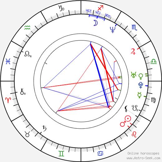 Charles Mesure birth chart, Charles Mesure astro natal horoscope, astrology