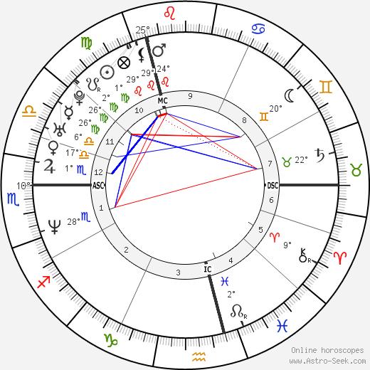 Claudia Schiffer birth chart, biography, wikipedia 2016, 2017