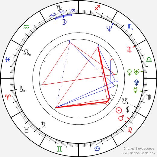 Ctislav Doseděl birth chart, Ctislav Doseděl astro natal horoscope, astrology