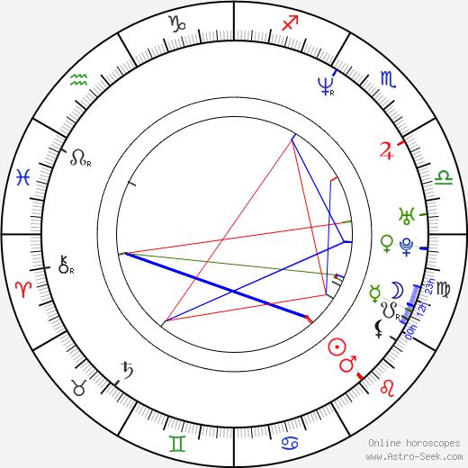 D. Gregor Hagey birth chart, D. Gregor Hagey astro natal horoscope, astrology