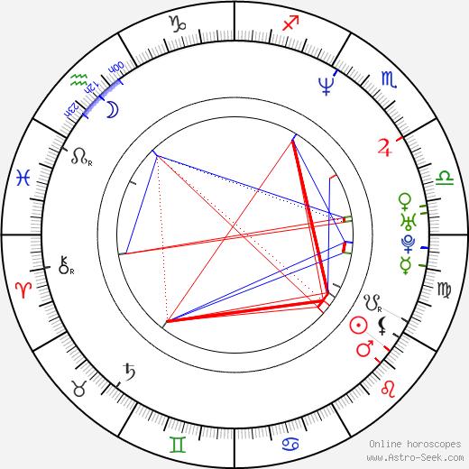 Daniel Stewart Sherman birth chart, Daniel Stewart Sherman astro natal horoscope, astrology
