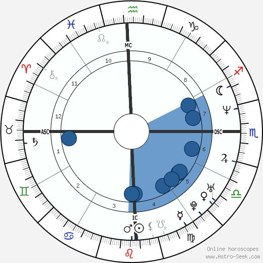 Daniella Perez wikipedia, horoscope, astrology, instagram