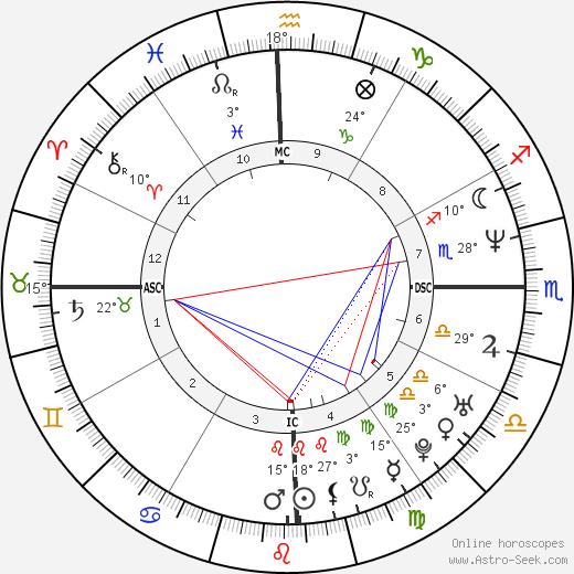 Daniella Perez birth chart, biography, wikipedia 2019, 2020