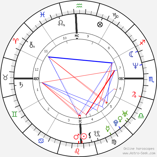 Daniella Perez astro natal birth chart, Daniella Perez horoscope, astrology