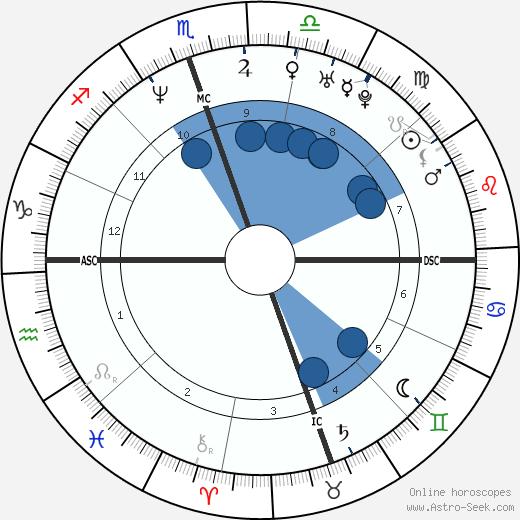 David Gregory wikipedia, horoscope, astrology, instagram