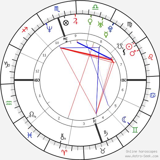 David Gregory день рождения гороскоп, David Gregory Натальная карта онлайн