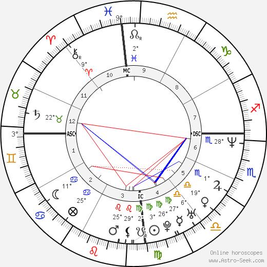 Edson Cholbi Nascimento birth chart, biography, wikipedia 2018, 2019