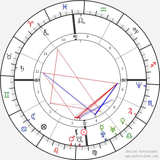 Edson Cholbi Nascimento astro natal birth chart, Edson Cholbi Nascimento horoscope, astrology