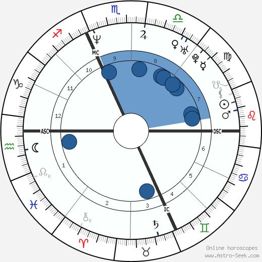 Fabio Casartelli wikipedia, horoscope, astrology, instagram
