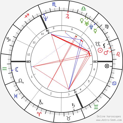 Fabio Casartelli astro natal birth chart, Fabio Casartelli horoscope, astrology