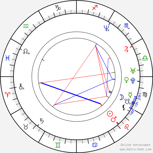 Fabio Fulco birth chart, Fabio Fulco astro natal horoscope, astrology