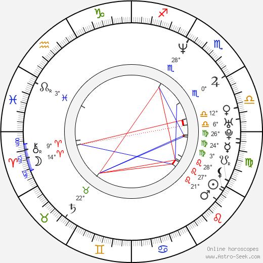 Fred Durst birth chart, biography, wikipedia 2019, 2020