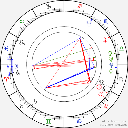 Gary Yourofsky astro natal birth chart, Gary Yourofsky horoscope, astrology