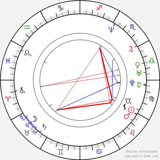 Giada De Laurentiis birth chart, Giada De Laurentiis astro natal horoscope, astrology