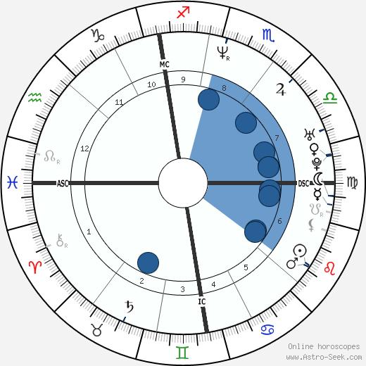 Gina Brondeel wikipedia, horoscope, astrology, instagram
