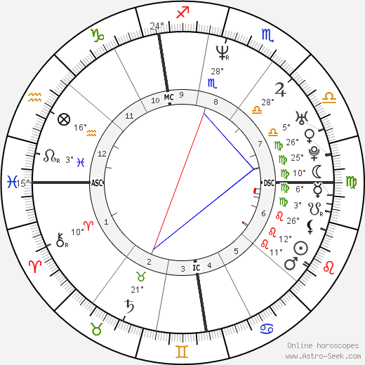Gina Brondeel birth chart, biography, wikipedia 2019, 2020