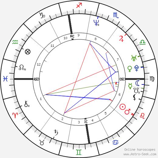 Gina Brondeel birth chart, Gina Brondeel astro natal horoscope, astrology