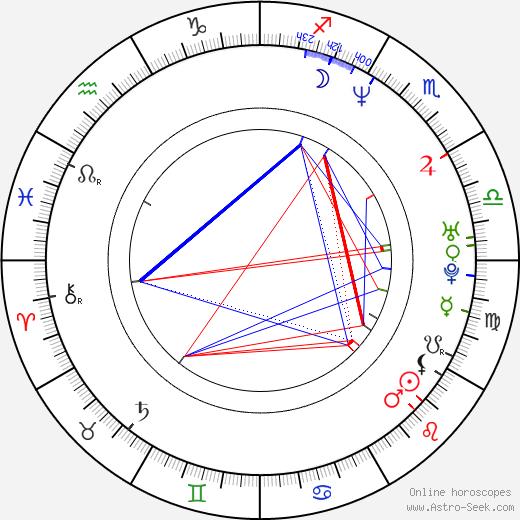 Hidetaka Yoshioka birth chart, Hidetaka Yoshioka astro natal horoscope, astrology