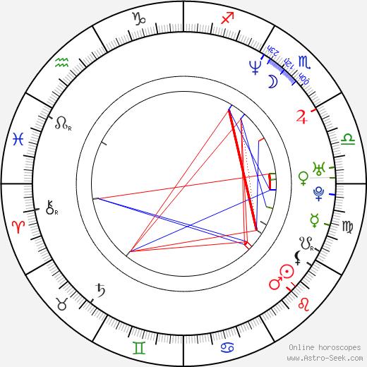 Ivana Christová astro natal birth chart, Ivana Christová horoscope, astrology