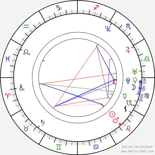 Джеймс Ганн James Gunn день рождения гороскоп, James Gunn Натальная карта онлайн