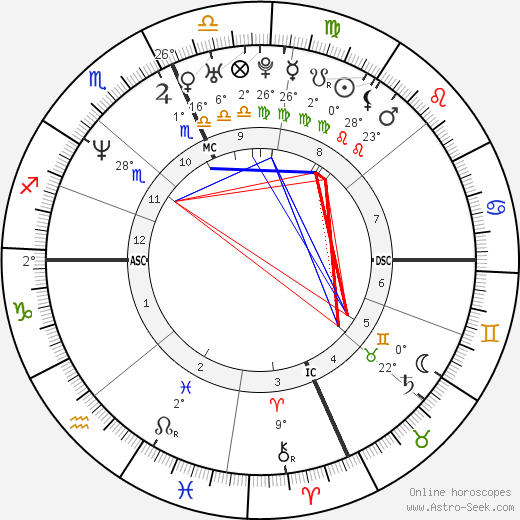 Jay Mohr birth chart, biography, wikipedia 2018, 2019