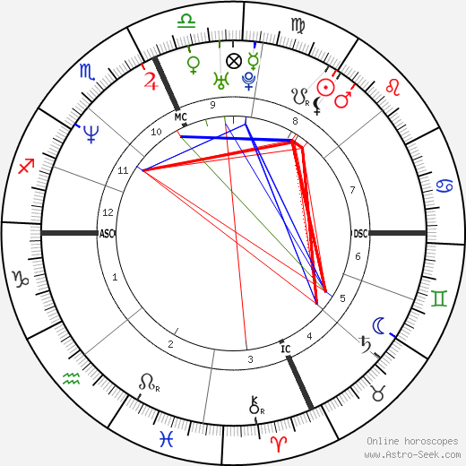 Jay Mohr astro natal birth chart, Jay Mohr horoscope, astrology