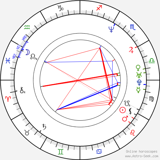 Jim Courier birth chart, Jim Courier astro natal horoscope, astrology