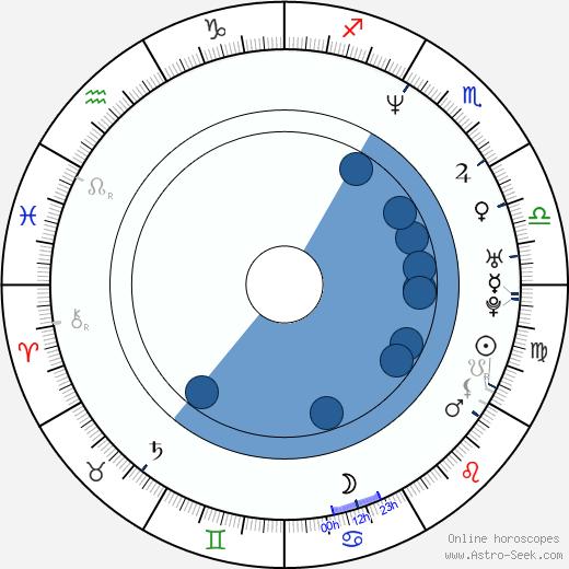 Jim Thome wikipedia, horoscope, astrology, instagram