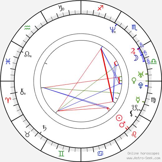 Jindřich Klaus birth chart, Jindřich Klaus astro natal horoscope, astrology