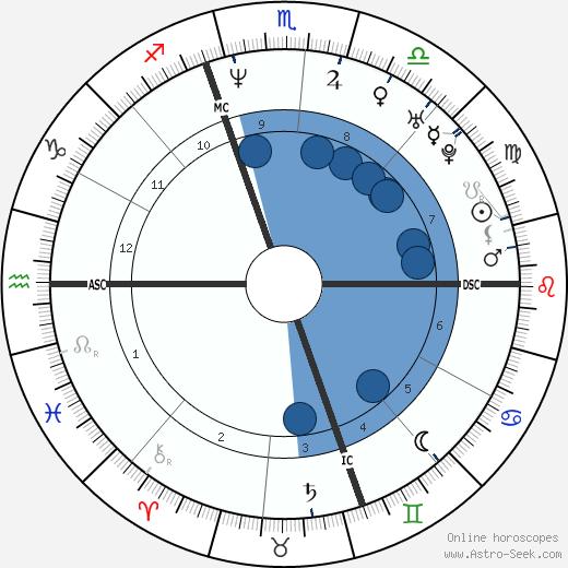 Jo Dee Messina wikipedia, horoscope, astrology, instagram