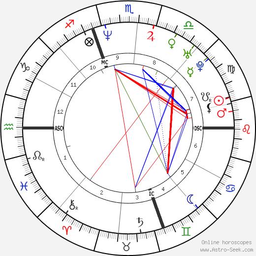 Jo Dee Messina tema natale, oroscopo, Jo Dee Messina oroscopi gratuiti, astrologia