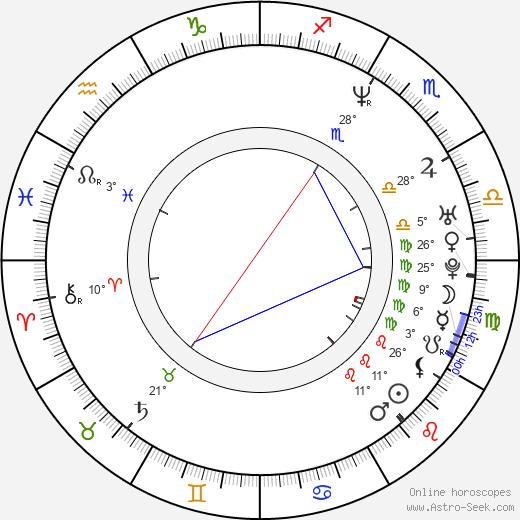 John August birth chart, biography, wikipedia 2019, 2020